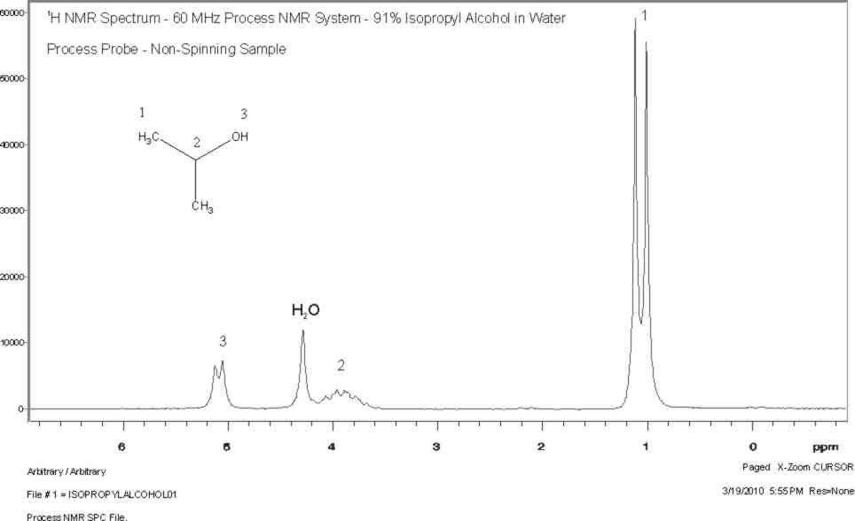 91% Isopropyl Alcohol in Water - 1H NMR