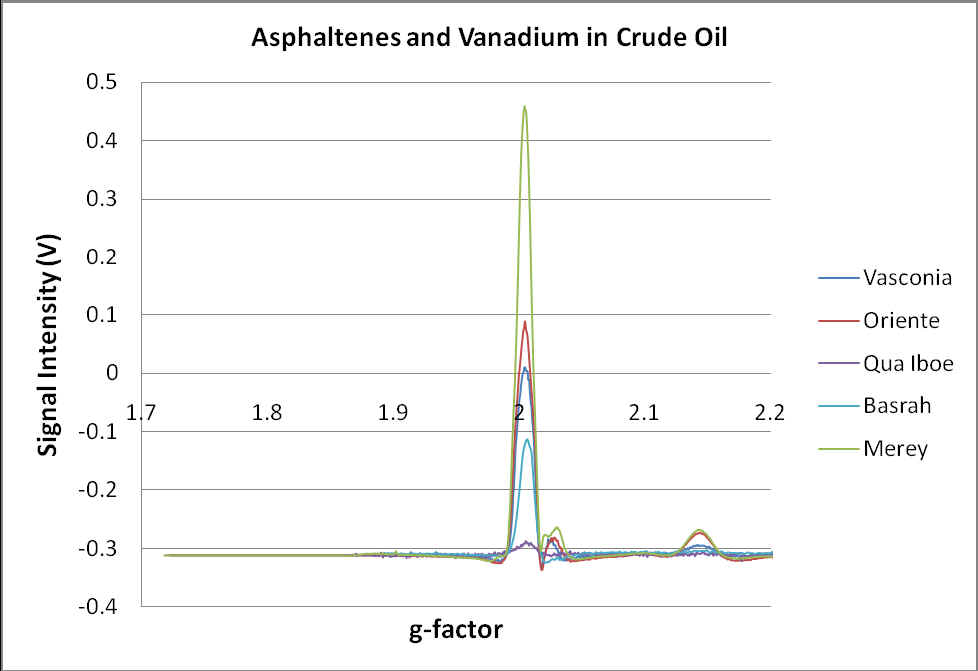 Micro-ESR Spectra of Crude Oils