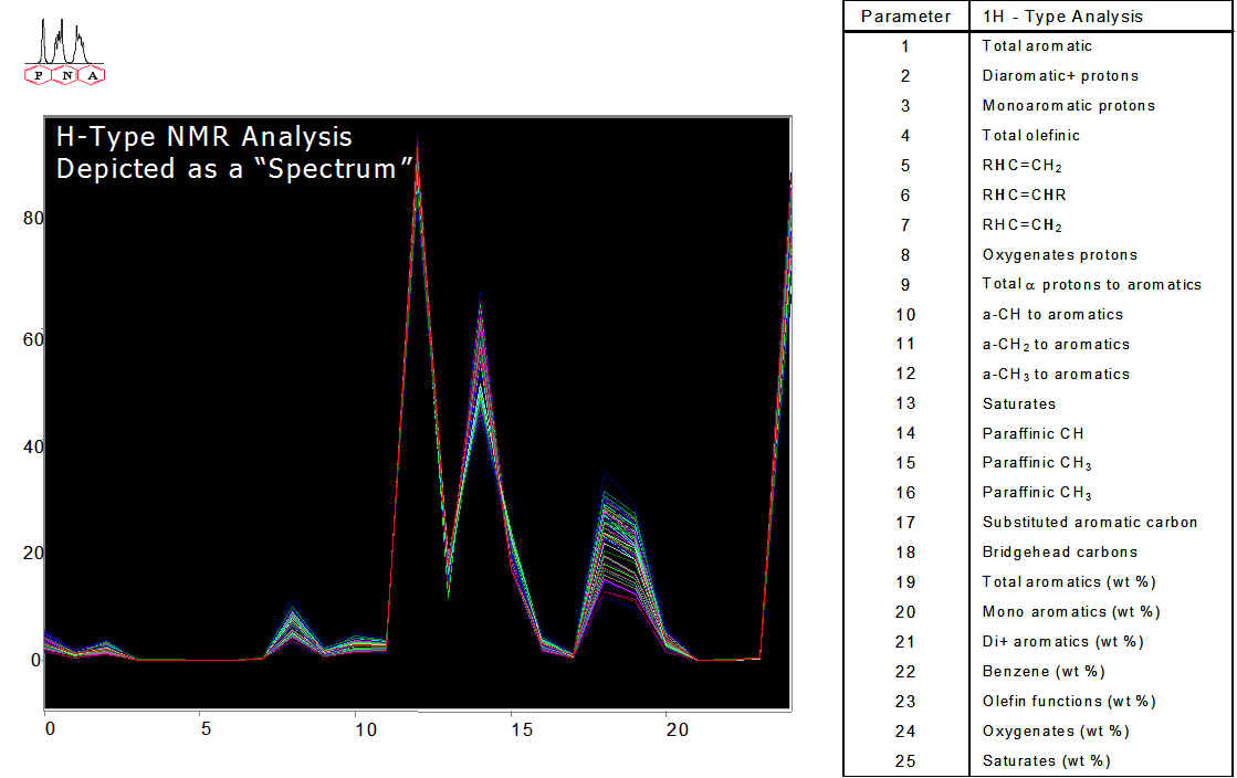 Calculated 1H NMR Parameters Represented as a