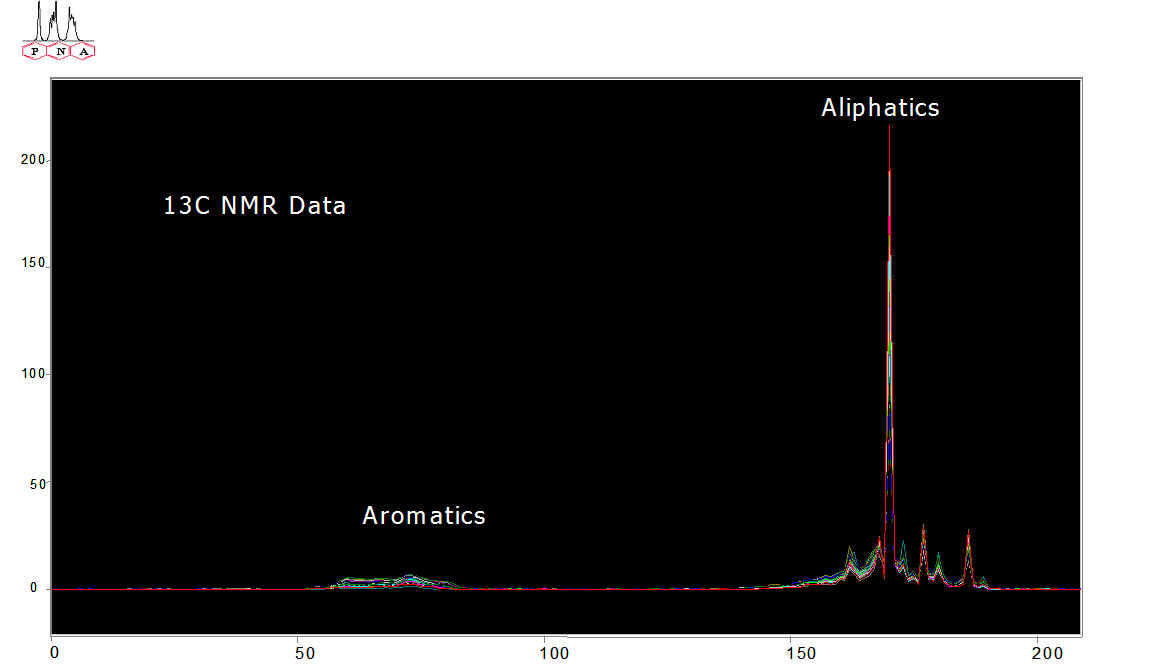 13C NMR Data  - RCC feeds