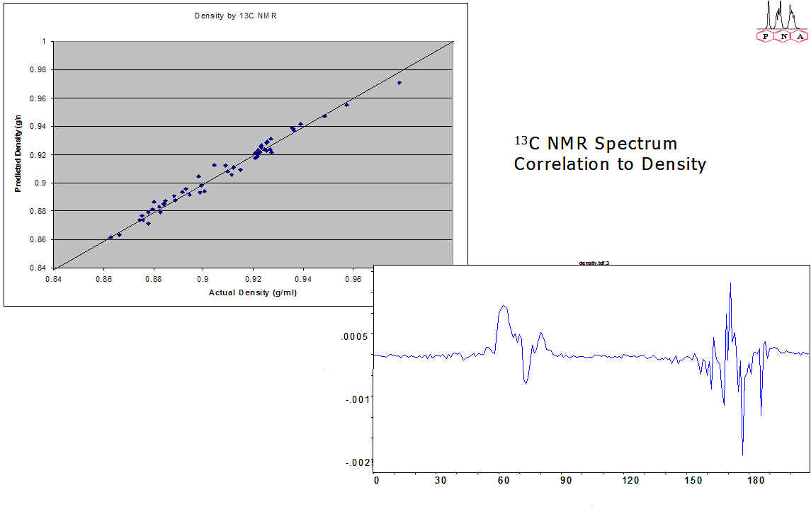 Correlation of Spectra and Calculated parameters with Density