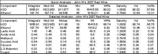NMR Analysis - Quantitative Component Calculation