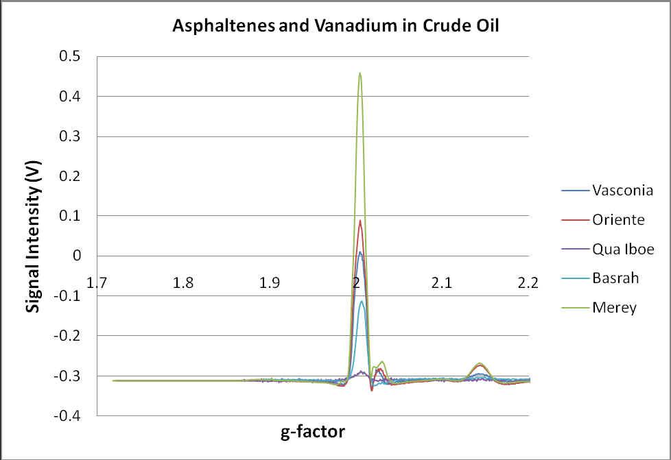 Micro-ESR Spectra of Crude Oils