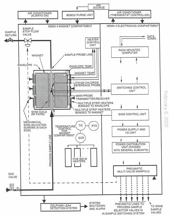 Precision Air Conditioning Unit Pdf | Sante Blog