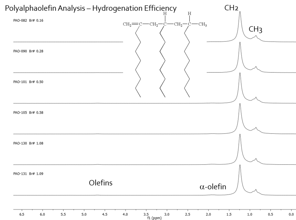 1H NMR - Polyalphaolefins - Residual Olefin Analysis