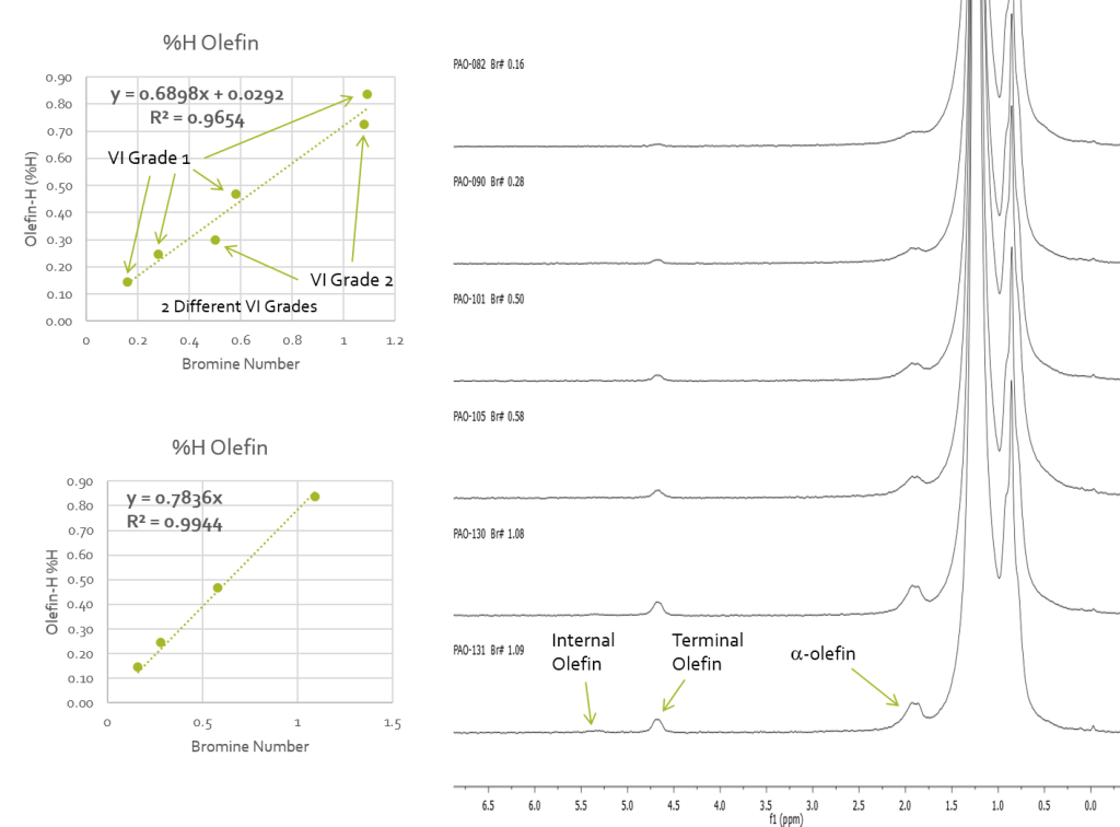 Correlation of Olefin Content obtained by 1H NMR with Bromine Number in Polyalphaolefins